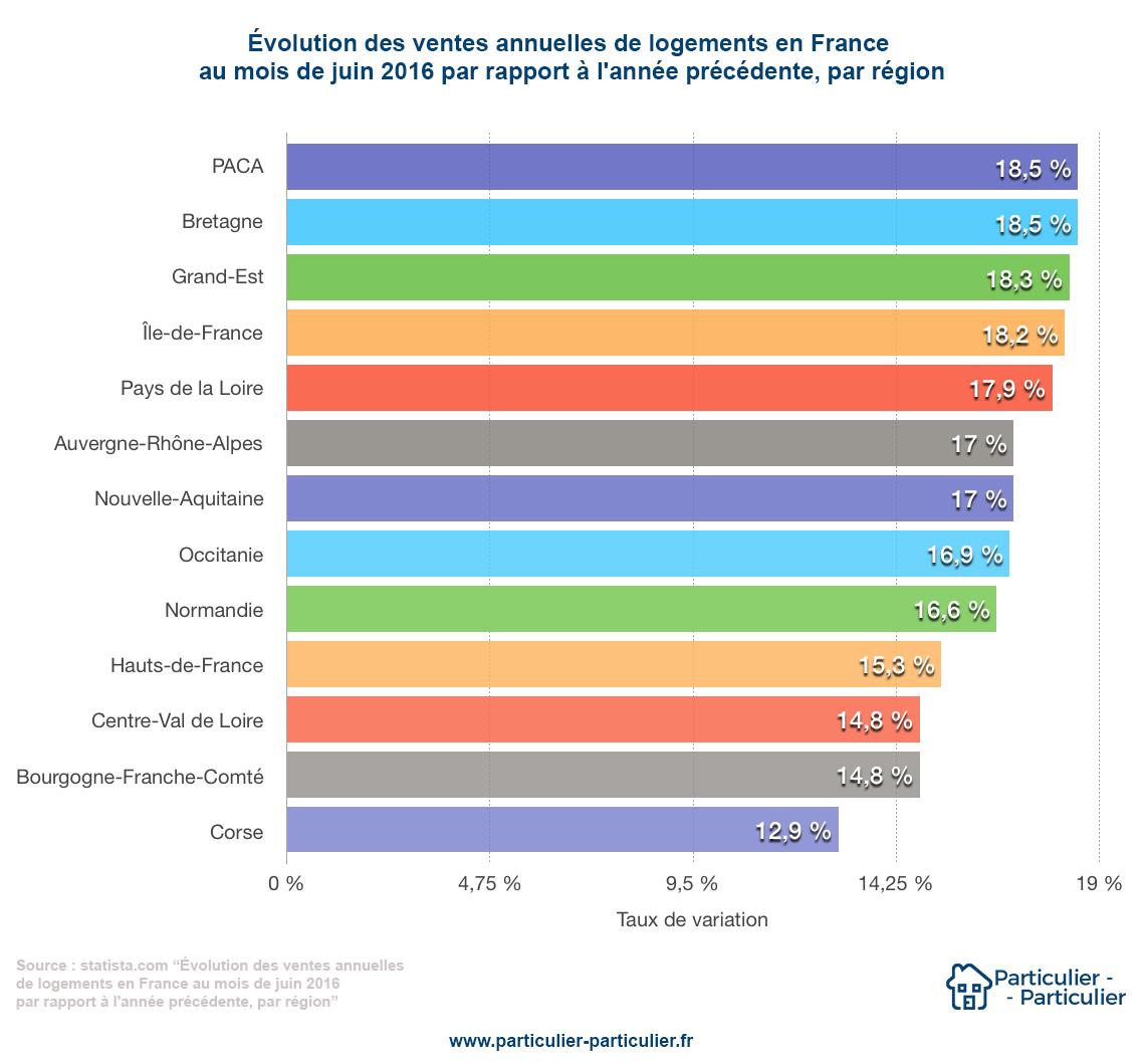 évolution des ventes annuelles de biens immobiliers en France - Particulier-Particulier
