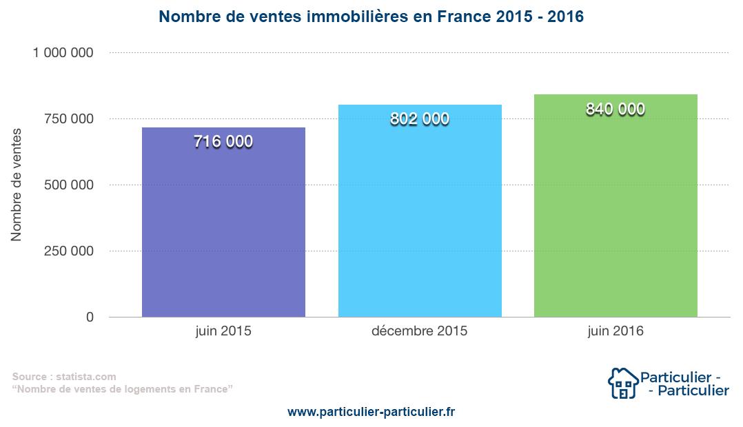 nombre de ventes immobilières en France 2015 - 2016 - Particulier-Particulier